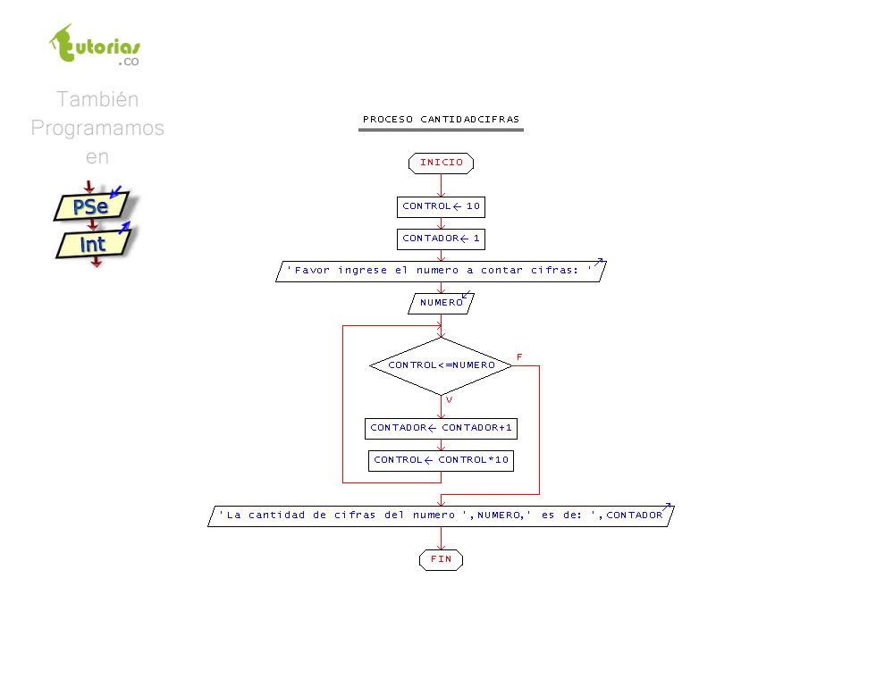 Ciclo mientras pseint cantidad de cifras de un nmerotutorias figura diagrama de flujo cantidad de cifras de un nmero ccuart Image collections