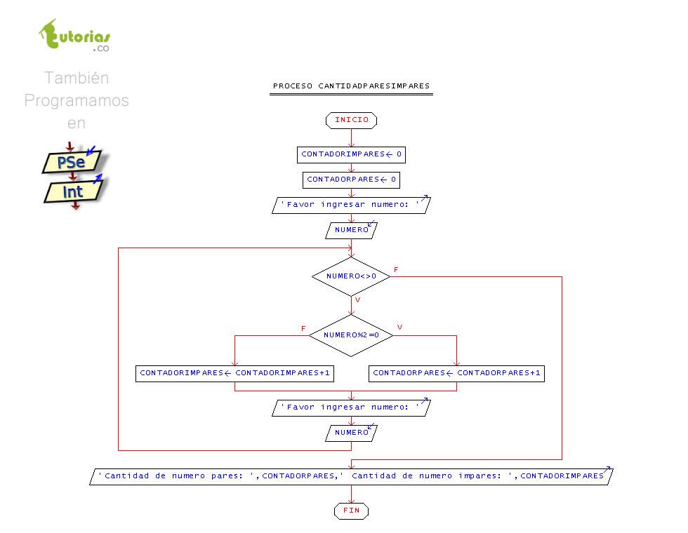 Ciclo mientras pseint cantidad de numeros pares e impares figura diagrama de flujo cantidad de numeros pares e impares ccuart Gallery