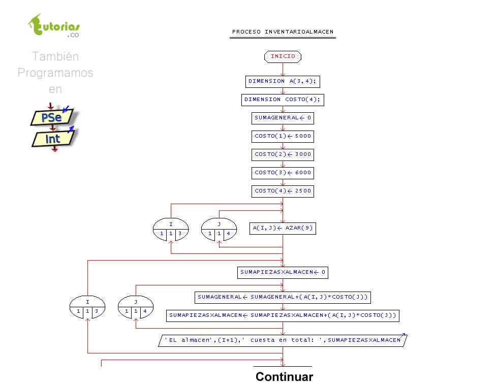Arreglos pseint inventario de un almacentutorias tutorias figura diagrama de flujo inventario de un almacen ccuart Images