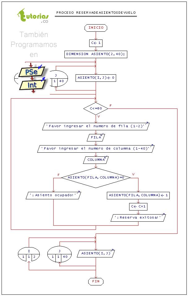 Arreglos pseint reserva asientos de vuelotutorias tutorias figura diagrama de flujo reserva asientos de vuelo ccuart Gallery