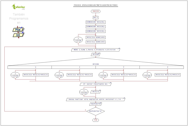 Arreglos pseint operaciones aritmeticas entre vectorestutorias figura diagrama de flujo operaciones aritmeticas entre vectores ccuart Image collections