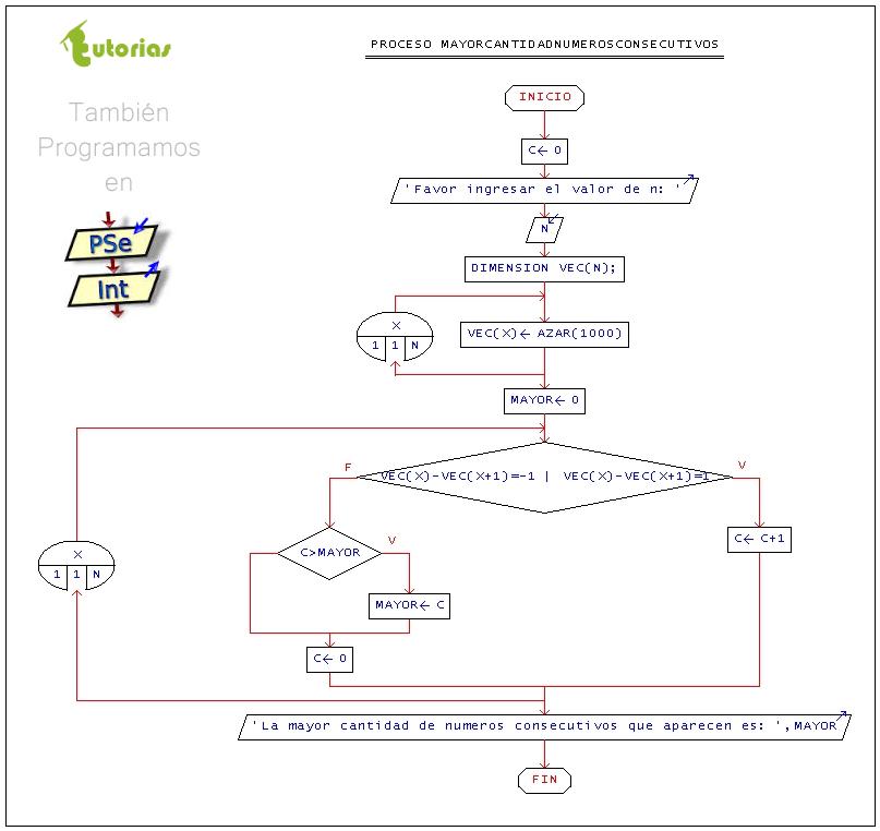 Arreglos pseint mayor cantidad de numeros consecutivostutorias figura diagrama de flujo mayor cantidad de numeros consecutivos ccuart Gallery